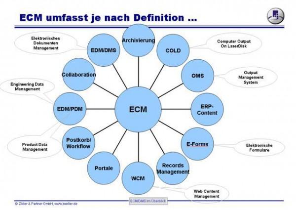 ECM_DMS_ueberblick