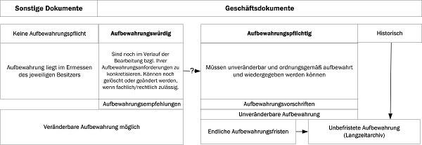 Compliance_-_Aufbewahrungswrdig_und_Aufbewahrungspflichtig