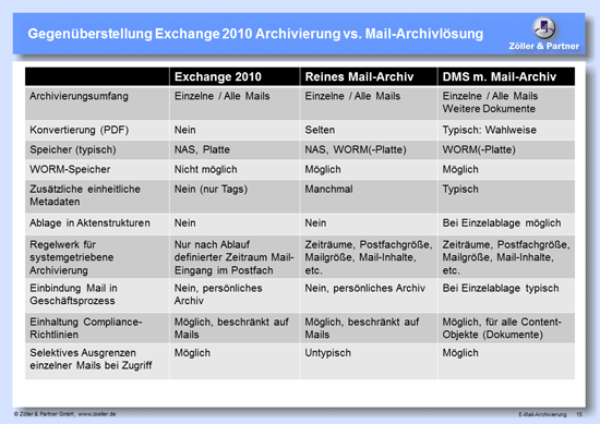 Systeme_E-Mail-Archivierung