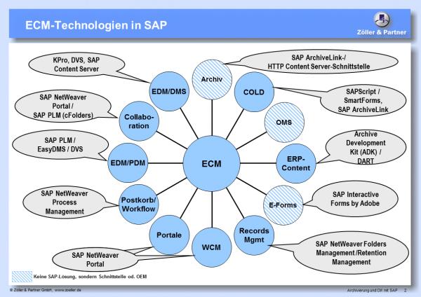 Archivierung und CM mit SAP