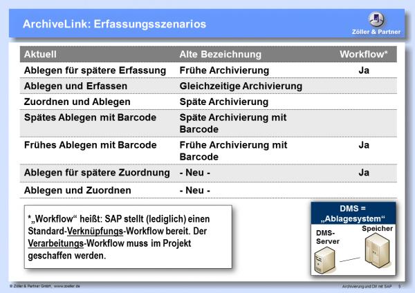 Dokumenterfassung SAP