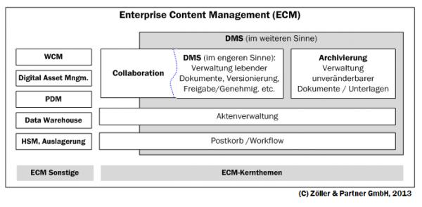 DMS_in_Behoerden_-_Bild1
