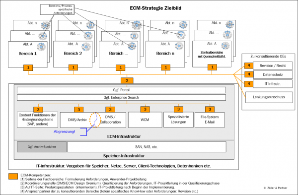 ECM_Strategiebild