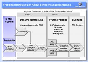 Produktunterstuetzung_im_Ablauf_der_Rechnungsbearbeitung