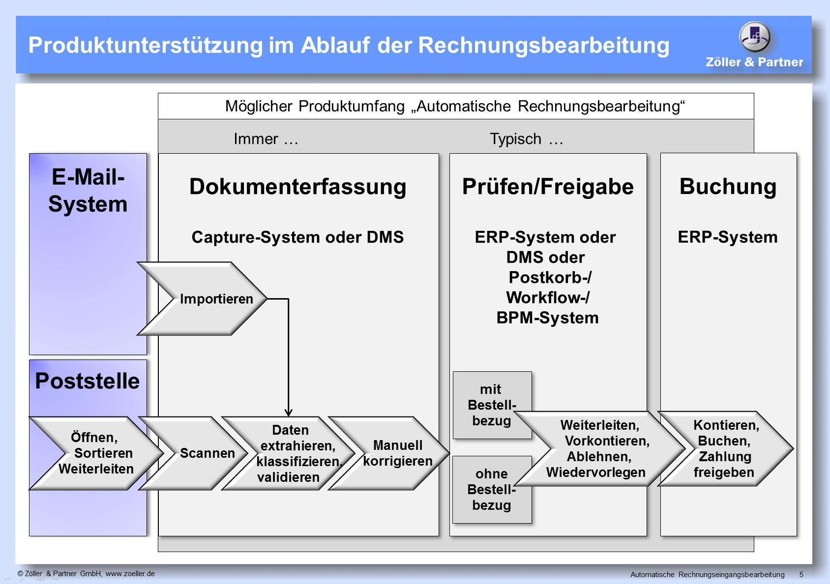 Erfreut Transaktionsablaufdiagramm Bilder - Die Besten Elektrischen ...