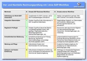 SAP-Workflow
