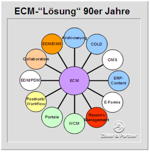 2007-01_ecm-strategie_3