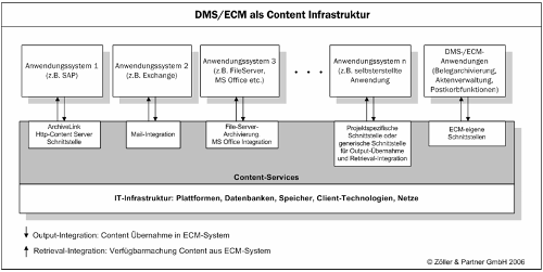 2007-01_ecm-strategie_9