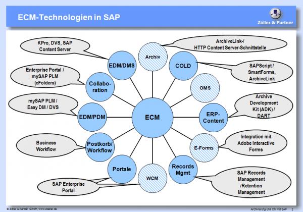 ECM-mit-SAP