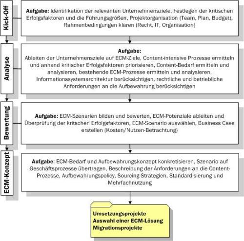 vorgehensweise ecm-strategie-projekt